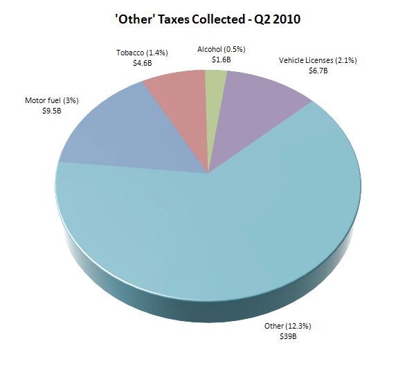 'Other' Taxes Collected - Q2 2010