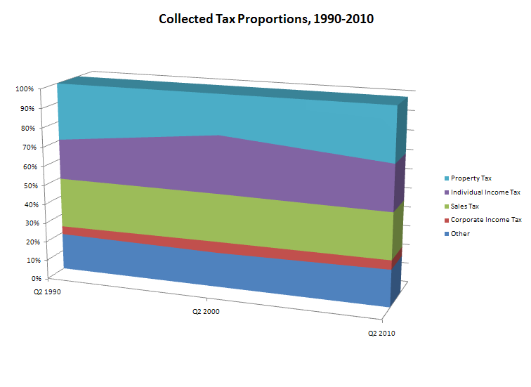 Collected Tax Proportions, 1990-2010